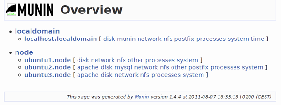 Munin: elenco dei nodi che si stanno monitorando