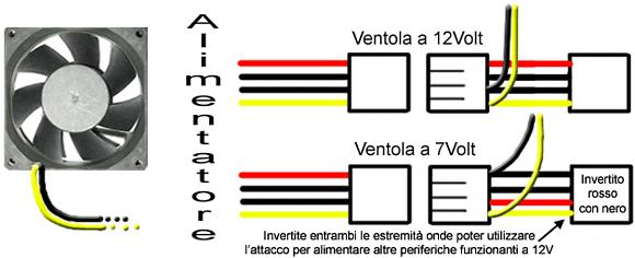 Schema di collegamento della ventola
