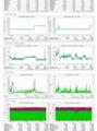 Monitorare in modo centralizzato i propri server con Munin